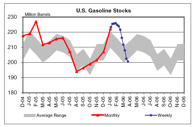 gas_stocks.png