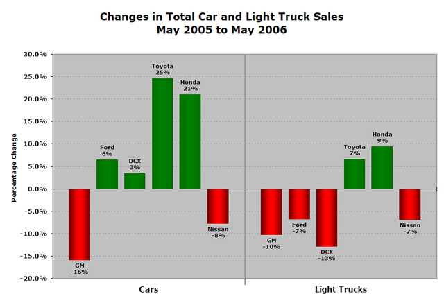 may_vehicle_sales.png