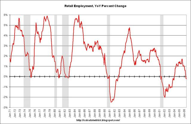 retail_employment_july_06.jpg