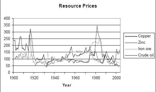resource_prices.jpg
