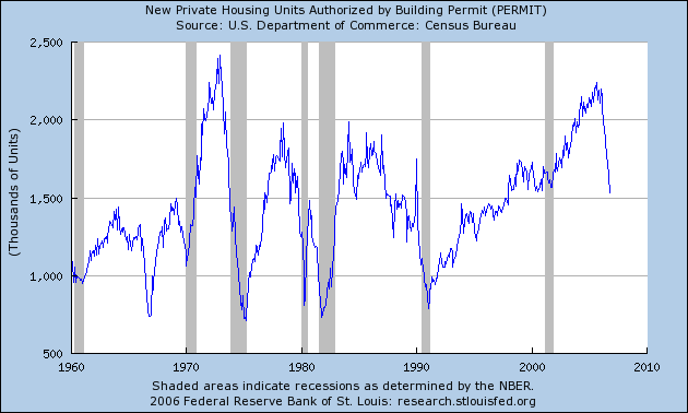 housing_permits_nov_06.png