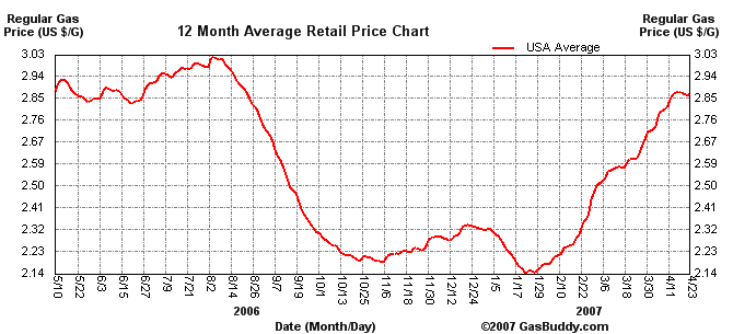 gas_price_apr_07.png