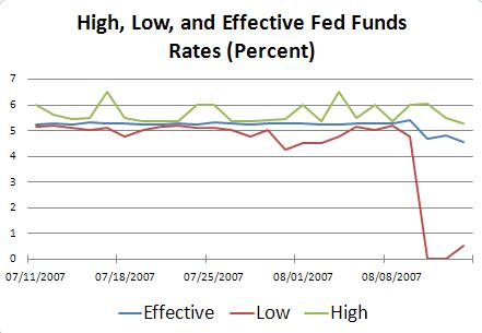 fedfunds_range_aug_07.jpg
