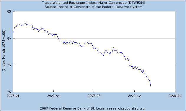 Figure 2 Detail Narrow Dollar Index Source Federal Reserve Via St Louis Fed Fred Ii Accessed November 8 2007