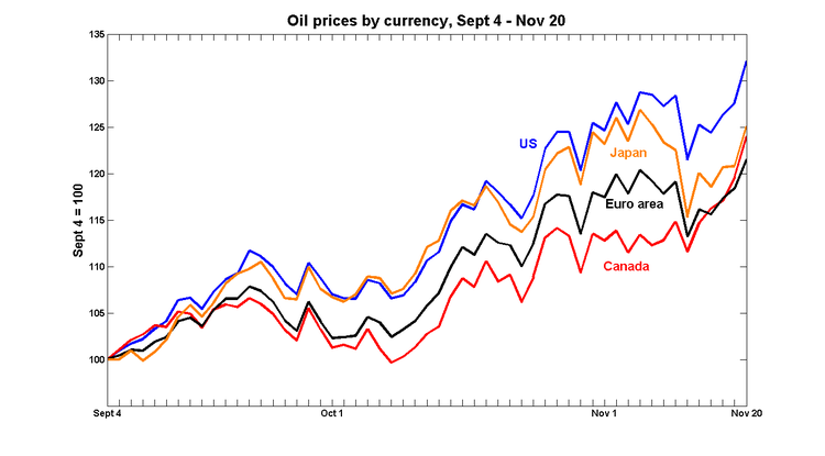 p_oil_currencies_nov_07.png