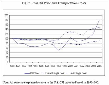 oil_transpcost.jpg
