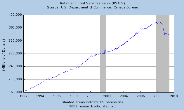 retail_sales_jun_09.png