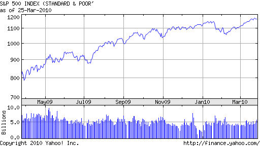 s&p500_mar_10.png