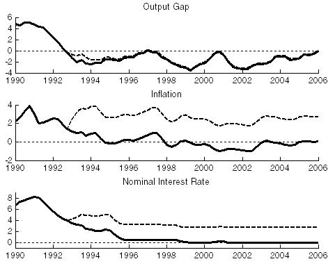 Actual path (solid line) of output gap, inflation, and interest rate, and simulated counterfactual path (dashes) for Japan,1990-2006.  Source: Daniel Leigh (2010).