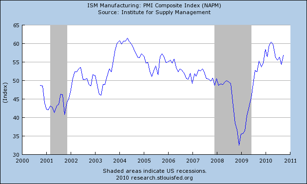 pmi_mfg_nov_10.png