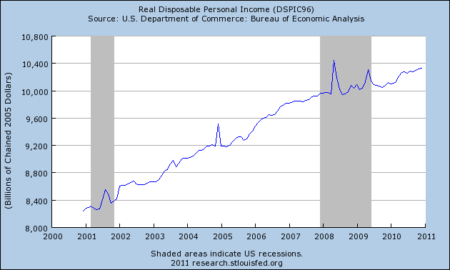disp_income_feb_11.png