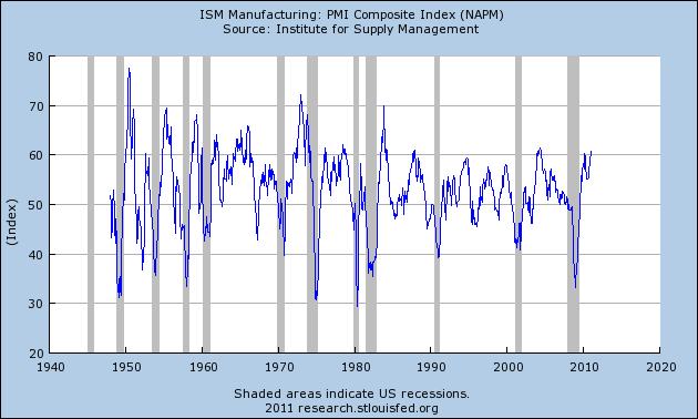pmi_mfg_feb_11.png