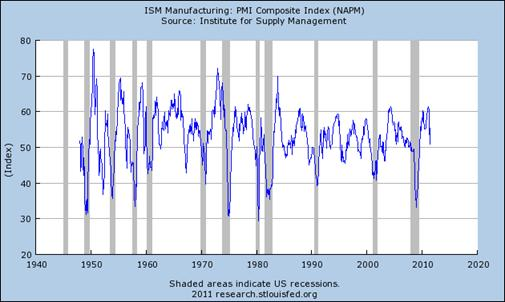 pmi_mfg_aug_11.jpg