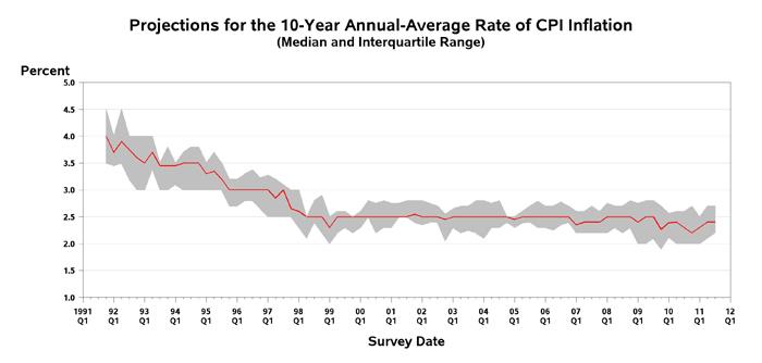 spfq311_10-year-cpi-inflation.jpg