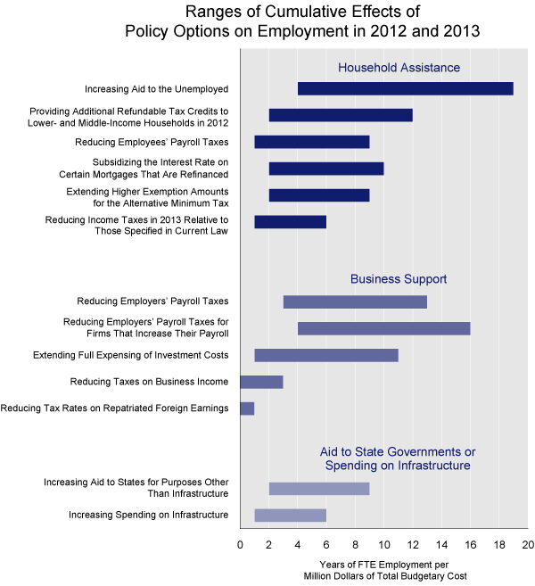 EffectsOfPolicyOptionsonEmployment.jpg