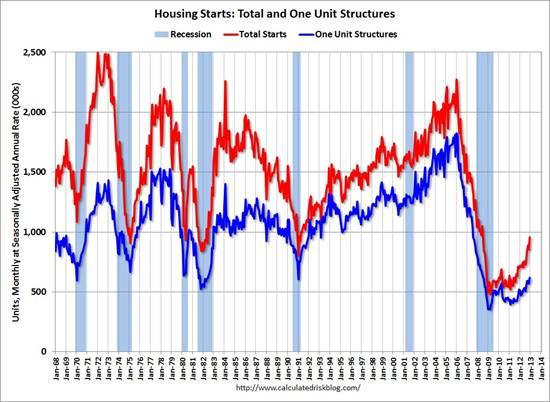 housing_starts_jan_13.jpg