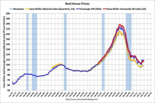 real_house_price_feb_13.jpg