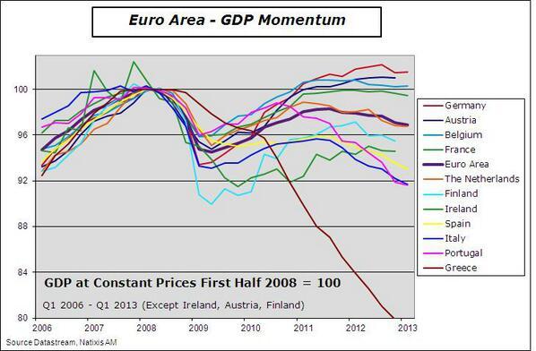 Europe_GDP_may_13.jpg