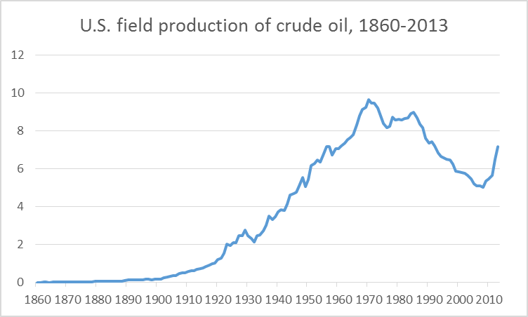 US_oil_sep_13.png