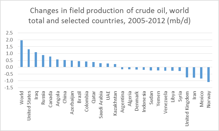 world_oil_change_by_country_sep_13.png