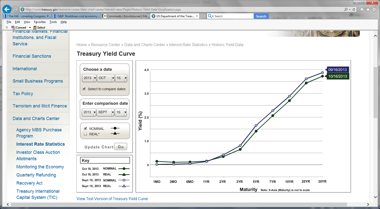 yieldcurve_16oct13.png