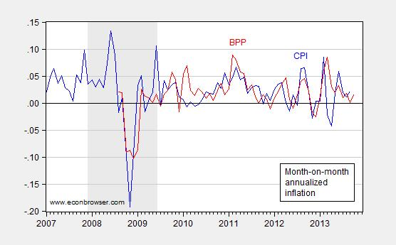 ... NBER defined recession dates shaded gray. Source: BEA, GDP advance