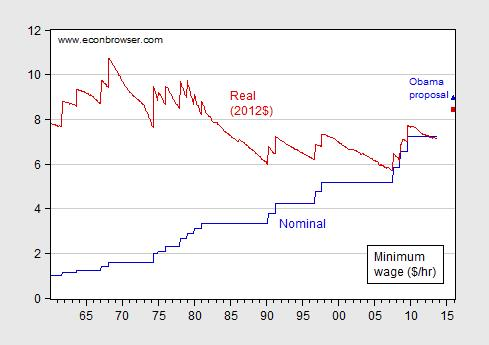A Feasible Measure For Mitigating Income Inequality Econbrowser