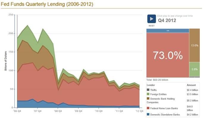 fed_funds_loaned_dec_13.jpg