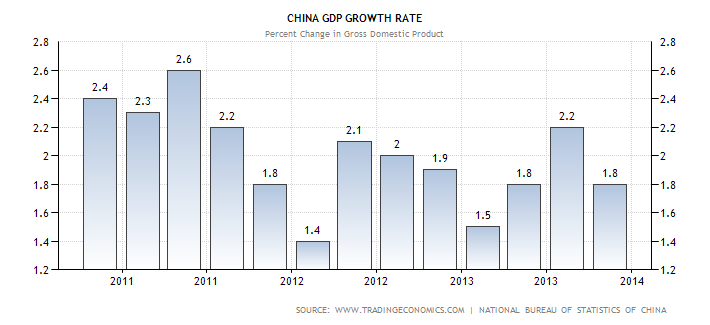 china-gdp-growth_thru_2013Q4