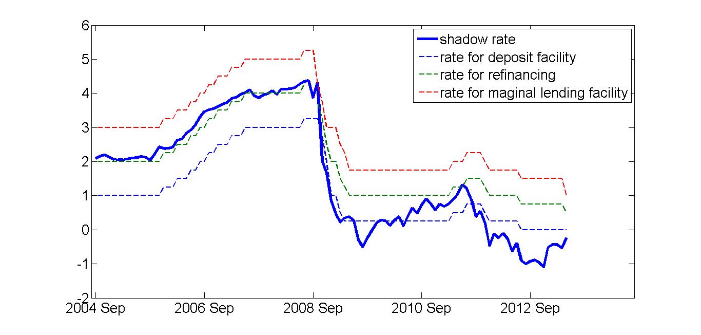shadowrate_ECB_jan_14.png