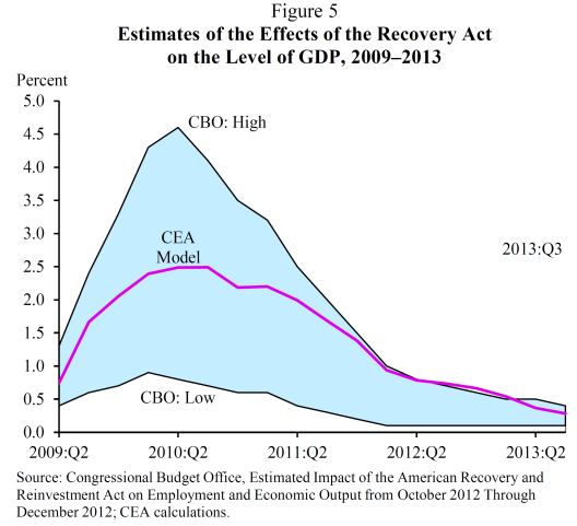 an analysis of the passing of the american recovery and reinvestment act of 2009 in response to the