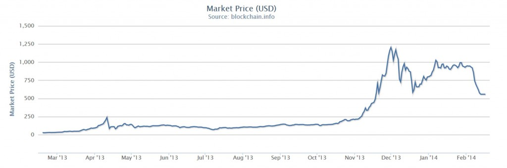 Dollar value of one Bitcoin.  Source: Blockchain.