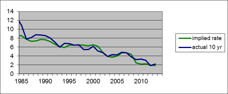 Green: U.S. Treasury net interest expense during fiscal year as a percent of net debt as of the year end. Blue: average yield on 10-year Treasury securities during fiscal year.  Data source: CBO.