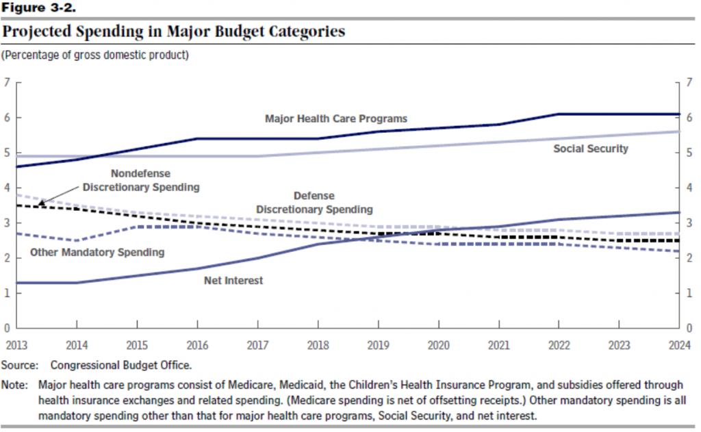 Source: CBO.