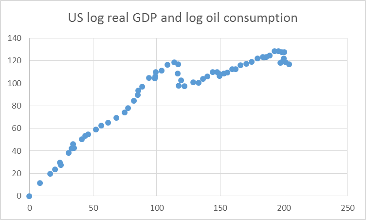Horizontal axis: 100 times difference between natural log of real GDP in year t and value in 1949.  Vertical axis: 100 times difference between natural log of U.S. oil consumption in year t and 1949.  Data set covers 1949 through 2012.
