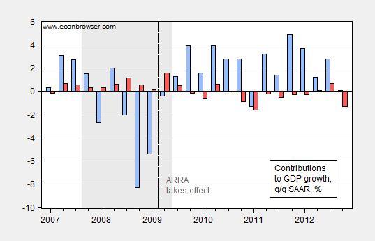 gov_gdp_growth
