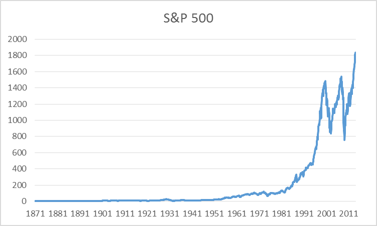 S&P 500 stock price index, 1871:M1 - 2014:M2.  Data source: Robert Shiller.