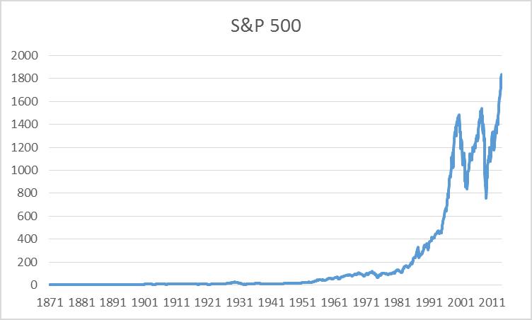 S&P 500 stock price index, 1871:M1 - 2014:M2.  Data source: Robert Shiller.