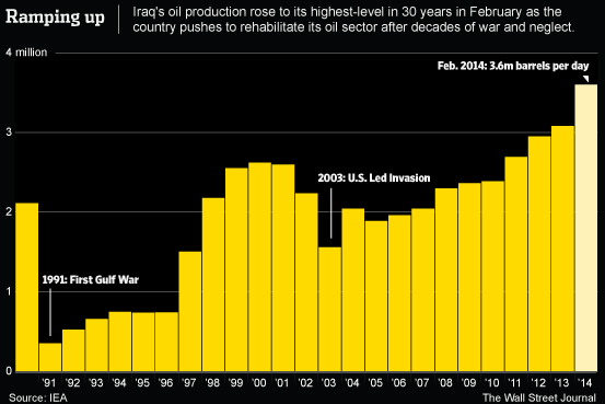 Iraqi oil production in millions of barrels per day.  Source: Wall Street Journal.