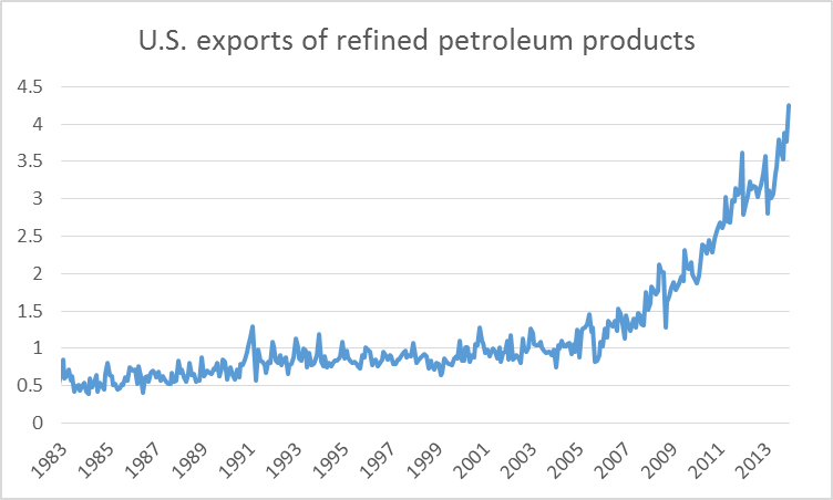 U.S. exports of refined petroleum products in millions of barrels per day.  Data source: EIA.