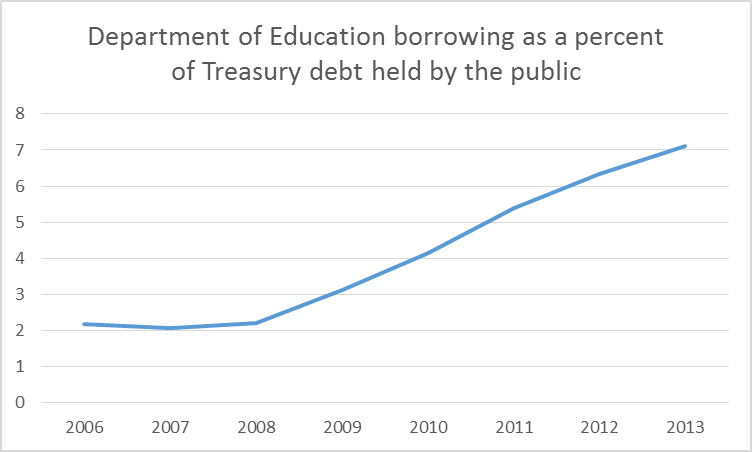Department of Education borrowing as a percent of total Treasury debt held by the public as of the end of indicated fiscal year.  Latter figures taken from Congressional Budget Office and December 2013 issue of Treasury Bulletin.