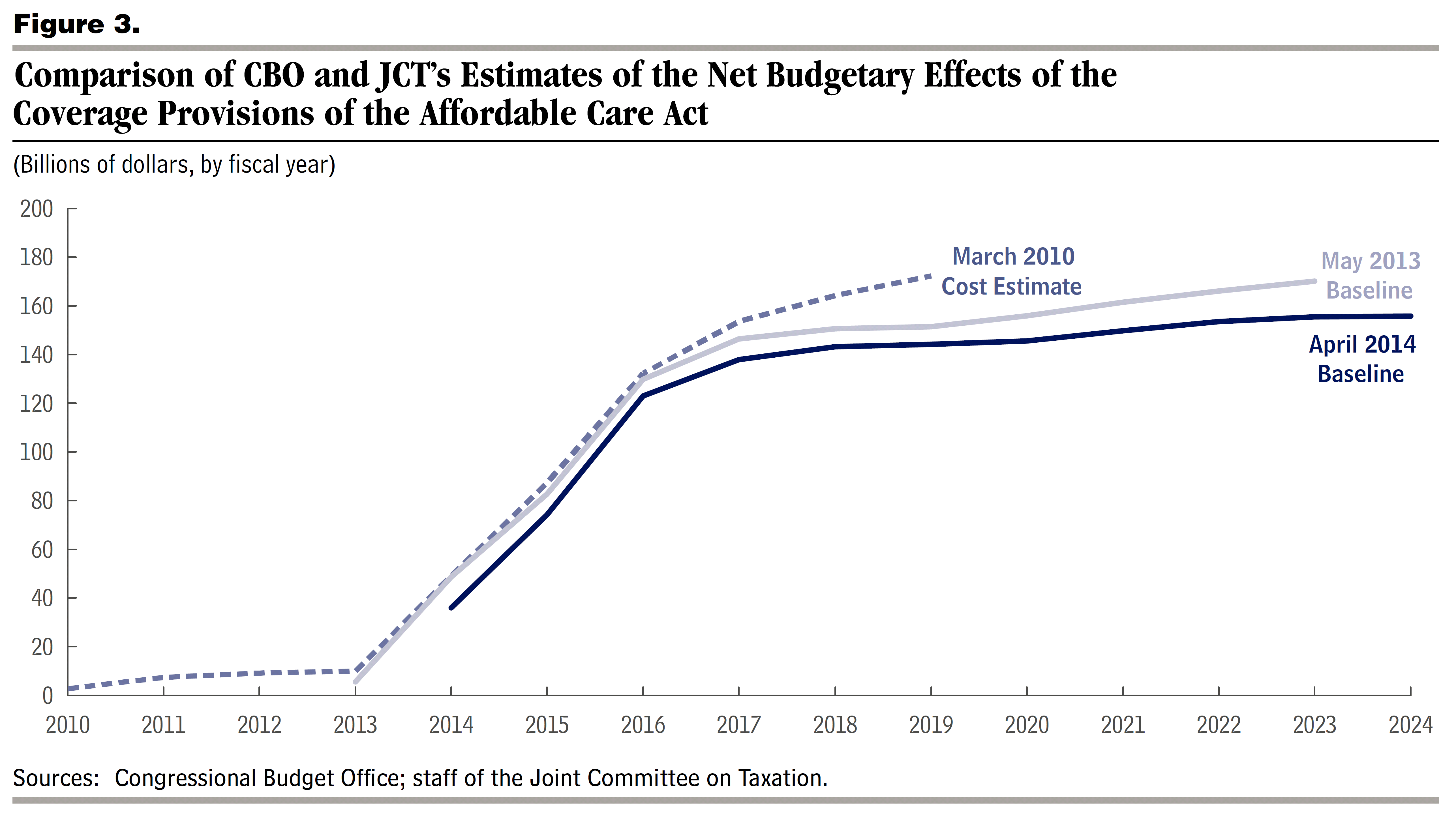 analysis of the affordable care act aca Public debate around the affordable care act (aca) has focused recently on recipients of private, individual  our analysis shows how, under the aca, .