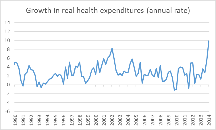 Growth in real personal consumption expenditures on health care at an annual rate, 1990:Q1-2014:Q1.  Data source: BEA Table 1.5.1.