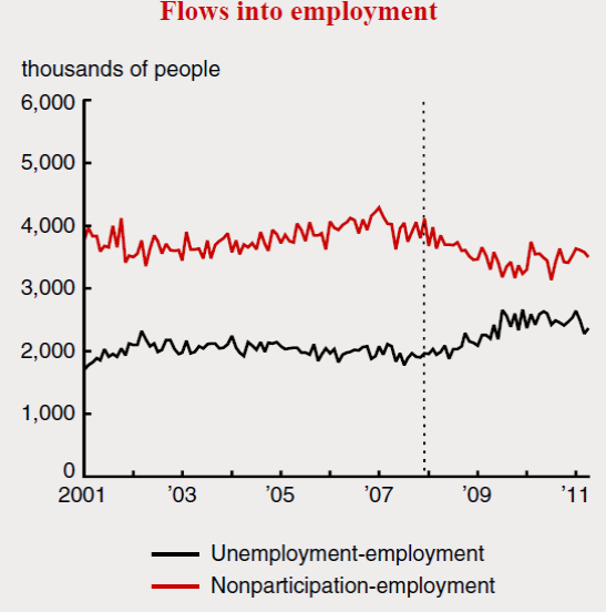 Red: number of people who were employed in month t but not in the labor force in month t-1. Black: number of people who were employed in month t and unemployed in month t-1.  Source: Veracierto (2011).