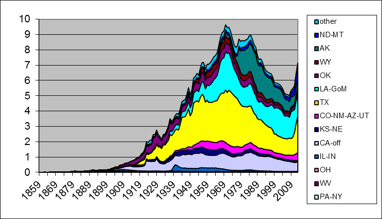 Production of oil (in millions of barrels per day) from all U.S. states combined, 1859-2013. Source: updated from Hamilton (2013).