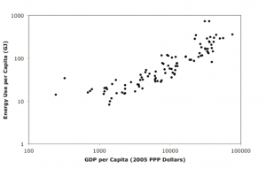 Source: Csereklyei, Rubio, and Stern (2014).