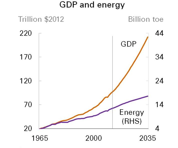 Source: BP Energy Outlook 2035 (January 2014).