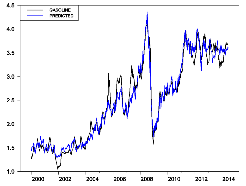 Average retail price of U.S. gasoline (black) and price predicted on the basis of price of Brent crude oil (blue).  Black: average U.S. price of retail gasoline, all formulations, in dollars per gallon, weekly Jan 10, 2000 to June 16, 2014 (data source: EIA).  Blue: 0.84 plus 0.025 times price of Brent, in dollars per barrel, weekly Jan 7, 2000 to Jun 13, 2014 (data source: EIA).