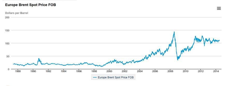 Price of Brent, dollars per barrel.  Source: EIA.