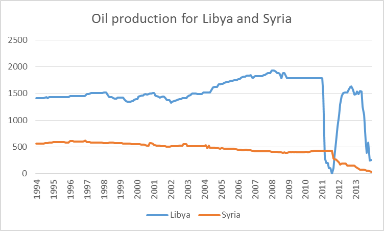 Crude oil production from Libya and Syria, 1994:M1 to 2013:M12, in thousands of barrels per day.  Data source: EIA